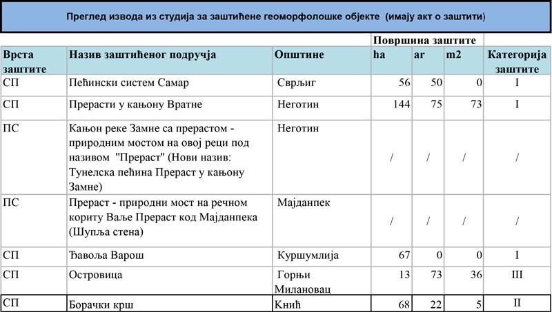 Pregled-izvoda-iz-studija,-geomorfo(1)-1