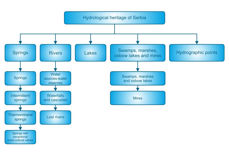 dijagram - eng