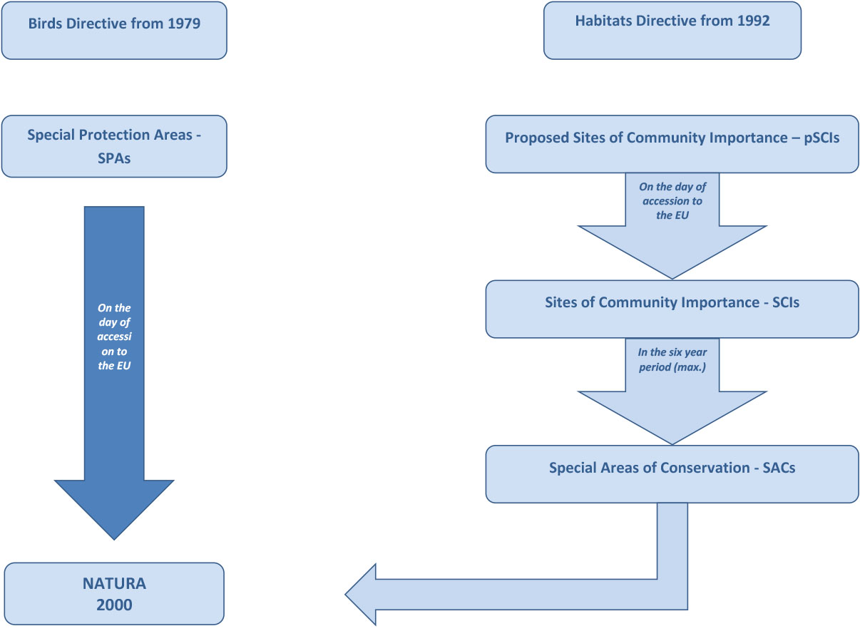 Grafikon Natura 2000