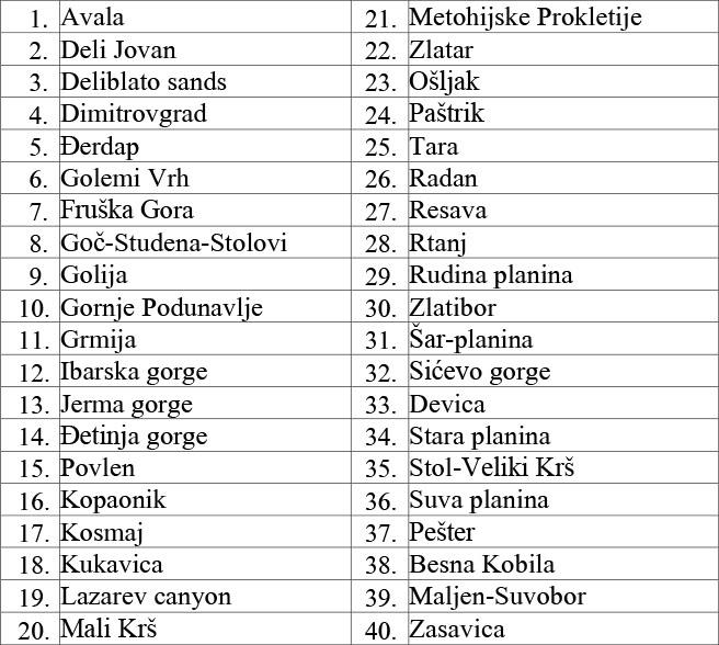 Tabela PBA podrucja