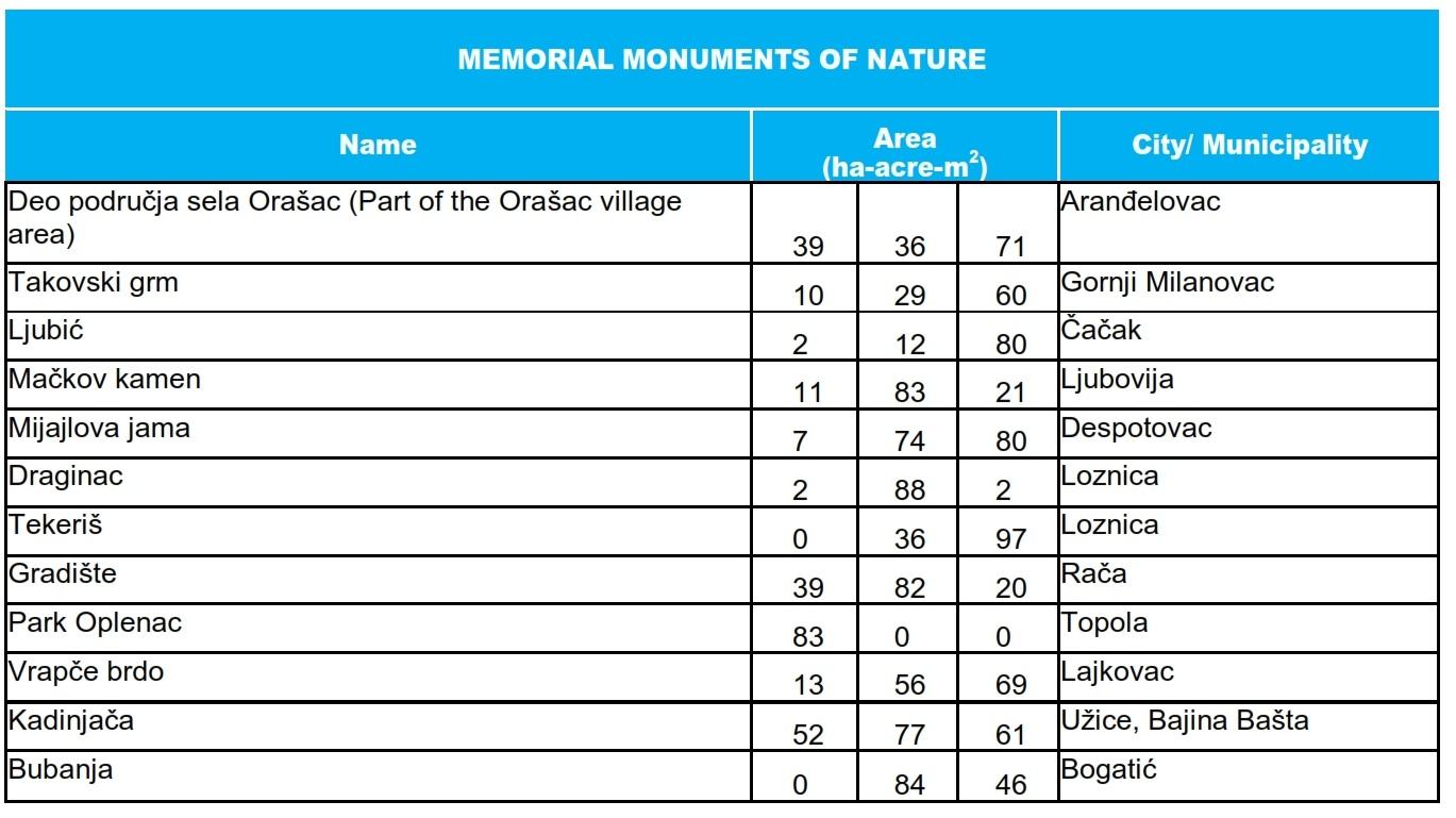 Memorijalni prirodni spomenici_Memorial monuments of nature_001
